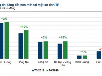 Dự án sân bay Phan Thiết kéo lượng rao bán BĐS tại Bình Thuận tăng gấp hơn 3 lần chỉ trong một tháng
