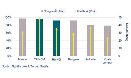 Giá văn phòng cho thuê TP HCM cao nhất ASEAN